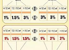 新房契税征收标准和维修基金是多少?